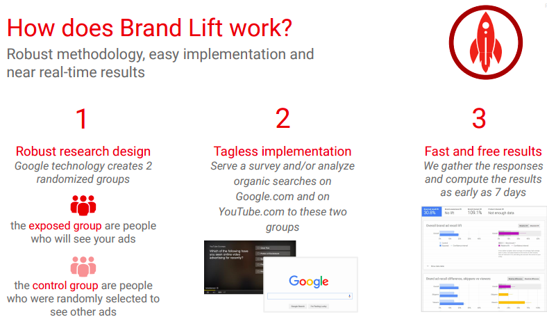 Brand Lift methodology
