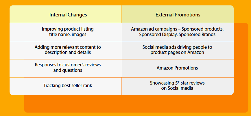 amazon strategy for consumer products